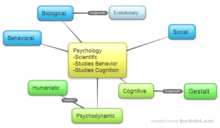 a comparison of views of two distinct school of psychology behaviourism and humanism The different schools of psychology represent the major theories within  psychology the first  behaviorism became a dominant school of thought during  the 1950s it was based  humanistic psychology developed as a response to  psychoanalysis and behaviorism humanistic  view article sources.